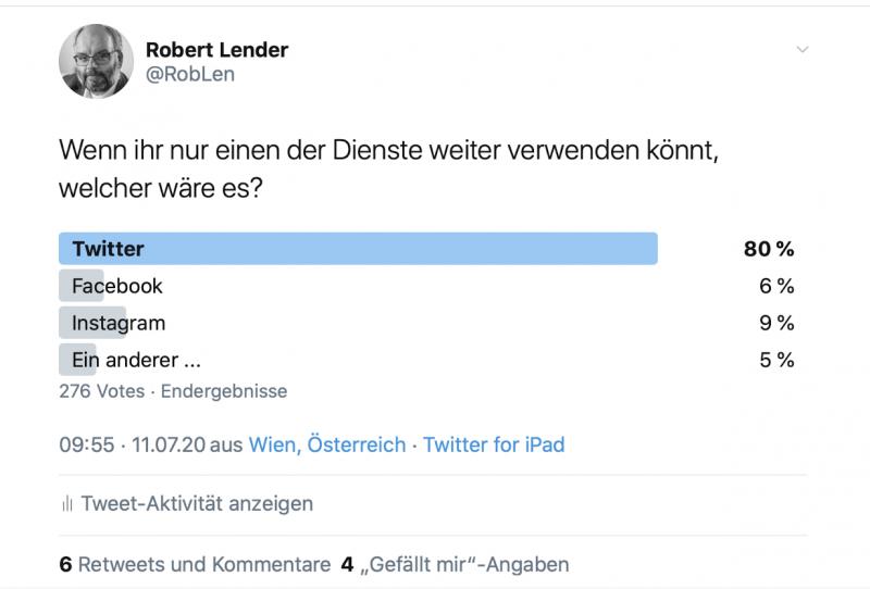 """Frage """"Wenn ihr nur einen Dienst weiter verwenden könnt, welcher wäre es..."""", 276 Stimmen - 80 % Twitter - 6 % Facebook - 9 % Instagram - 5 % Andere"""
